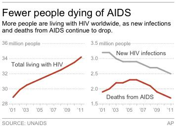 Graphics shows global trends related to the HIV/AIDS epidemic