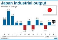 Graphic charting monthly changes in Japan&#39;s industrial output, up 0.2% in April from the previous month, according to government data