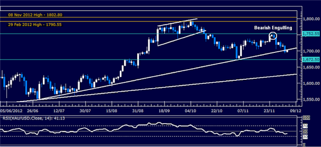 Forex_Analysis_SP_500_Chart_Setup_Contradics_US_Dollar_Selloff_body_Picture_2.png, Forex Analysis: S&P 500 Chart Setup Contradics US Dollar Selloff