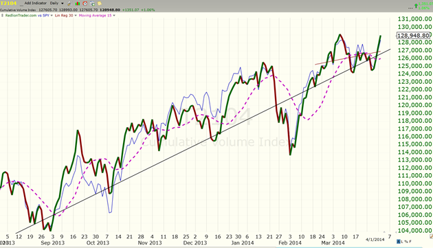 image thumb16 Total Recall as the markets soar to new highs $ES F 1886 x 1868