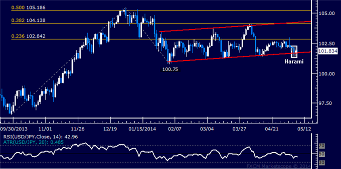 USD/JPY Technical Analysis – Candle Setup Hints at Bounce