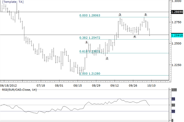 Possible_Trading_Setups_in_Euro_Commodity_FX_Crosses_body_eurcad.png, Possible Trading Setups in Euro Commodity FX Crosses