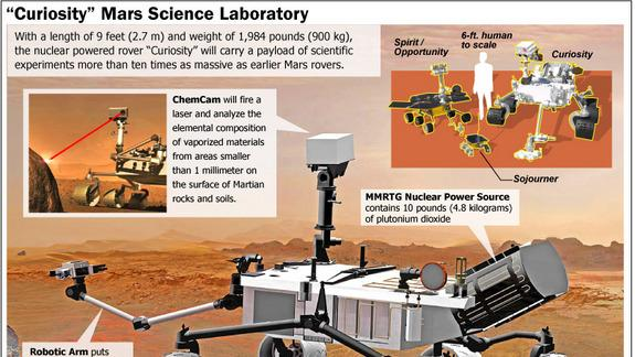 Mars Rover Curiosity to Double as Martian Weather Station