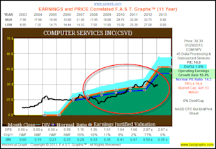 Dividend Contenders In Value for the Accumulation Phase and/or Income Distribution Phase of the Retirement Portfolio image CSVI1