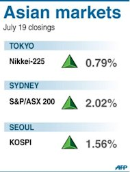 Asian markets were lifted by a strong lead from Wall Street after upbeat earnings reports and Ben Bernanke's comments that the US Federal Reserve could step in to help the economy