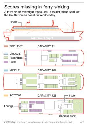Graphic shows a diagram of the vessel, South Korea.; …