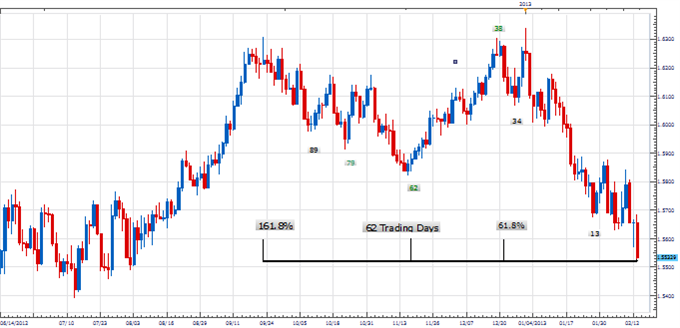PT_GBP_TIme_Relationship_body_Picture_1.png, Price & Time: Important Time Relationship Developing in the Pound?