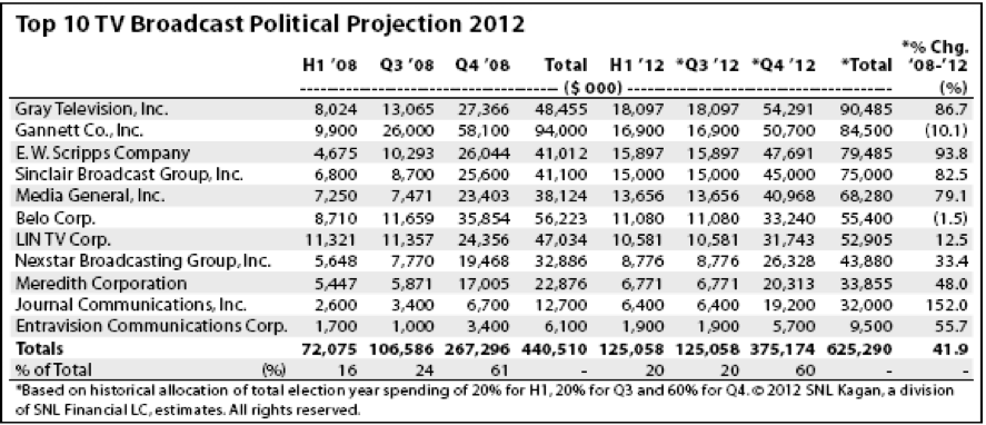 Romney Outspends Obama in Key States as TV Political Ad Buys Up 68%