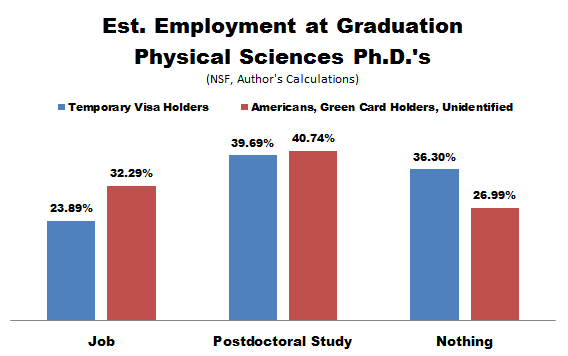 NSF_PhD_Emp_Cits_Physical_Sciences.PNG