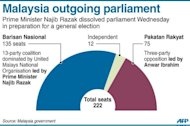 Graphic showing Malaysia's outgoing parliament. Malaysian Prime Minister Najib Razak has dissolved parliament in preparation for a general election seen as the toughest challenge yet for the ruling coalition after 56 years in power