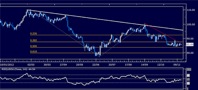 Forex_Analysis_US_Dollar_Continues_Higher_as_SP_500_Slump_Continues_body_Picture_8.png, Forex Analysis: US Dollar Continues Higher as S&P 500 Slump Continues