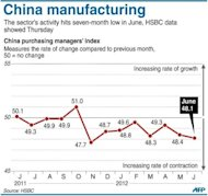 Graphic charting China's manufacturing activity, which hit a seven-month low in June, HSBC data showed Thursday