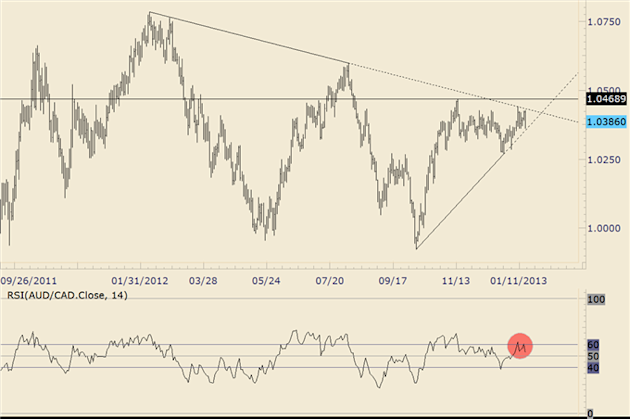 Forex_Trading_Australian_Dollar_Patterns_of_Interest_Before_Chinese_GDP_body_audcad.png, Forex Trading: Australian Dollar Patterns of Interest Before ...