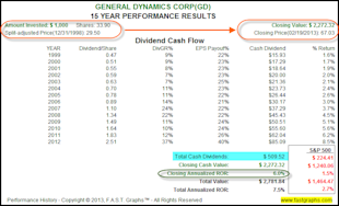 General Dynamics Corp: Fundamental Stock Research Analysis image GD2