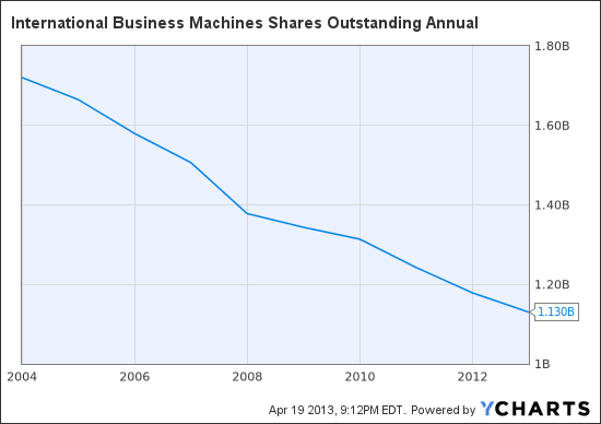 IBM Shares Outstanding Annual Chart