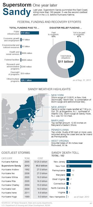 A complex task in tallying Sandy's death, damage