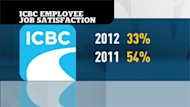 Overall job satisfaction at ICBC dropped from 54 per cent in 2011 to 33 per cent in 2012.