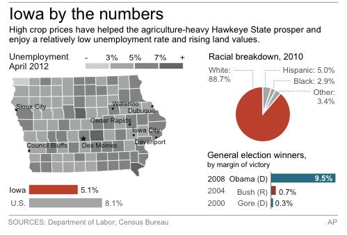 ADVANCE FOR JUNE 24, 2012 Graphic shows Iowa's past presidential winners, demographics and jobless rate