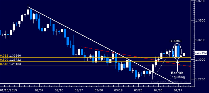 Forex_EURUSD_Technical_Analysis_04.19.2013_body_Picture_1.png, EUR/USD Technical Analysis 04.19.2013