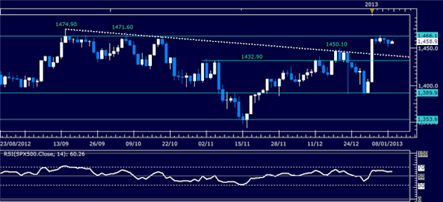 Forex_Analysis_US_Dollar_Finds_Support_as_SP_500_Continues_to_Stall_body_Picture_3.png, Forex Analysis: US Dollar Finds Support as S&P 500 Continues t...