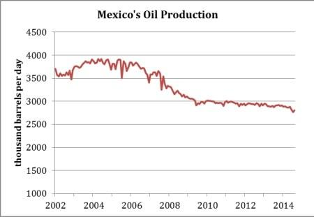 Do Or Die For Mexico's Neglected Oil Sector
