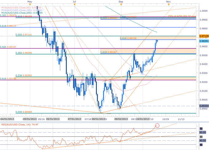 Forex_USD_at_Support_Ahead_of_NFPs-_GBP_AUD_Gold_Scalp_Biases_in_Focus_body_AUDUSD_NFP.png, USD at Support Ahead of NFPs- GBP, AUD & Gold Scalp Biases...