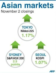 Closing levels for Tokyo, Seoul and Sydney stock markets on Friday