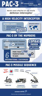 The Lockheed Martin PAC-3 missile.