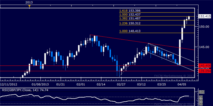 Forex_GBPJPY_Technical_Analysis_04.10.2013_body_Picture_5.png, GBP/JPY Technical Analysis 04.10.2013