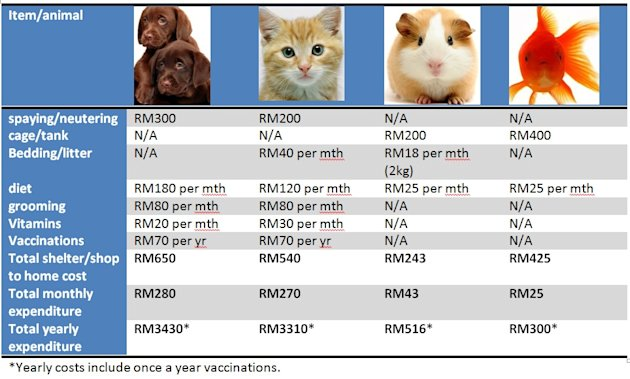 Table of yearly pet costs