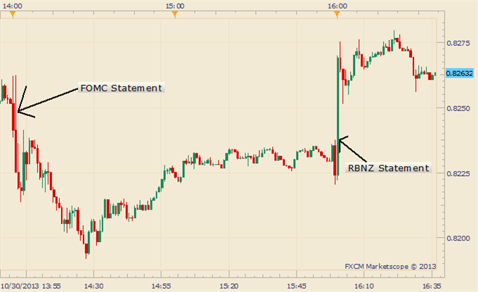 RBNZ_Maintains_2014_Rate_Hike_Outlook_Kiwi_Rallies_body_Picture_1.png, RBNZ Maintains 2014 Rate Hike Outlook, Kiwi Rallies
