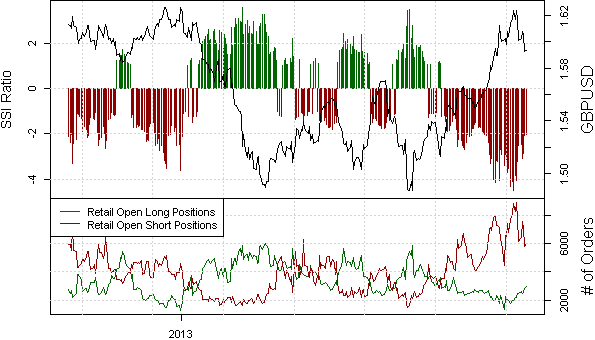 ssi_gbp-usd_body_x0000_i1034.png, New Lows for GBPUSD as Retail FX Takes Profit on Shorts