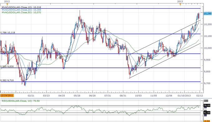 Forex_USD_Rally_Fizzling_Ahead_of_2012_High_JPY_Remains_Bearish_body_ScreenShot249.png, USD Rally Fizzling Ahead of 2012 High- JPY Remains Bearish