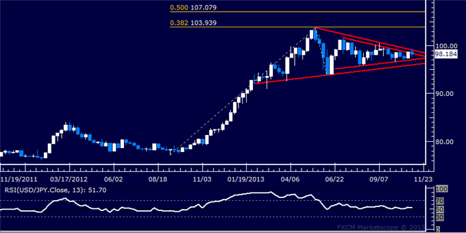 Forex_Strategy_USDJPY_Waiting_for_Upside_Break_body_Picture_5.png, Forex Strategy: USD/JPY Waiting for Upside Break