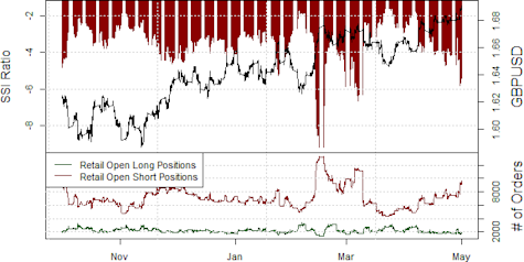ssi_gbp-usd_body_Picture_15.png, British Pound at Make-or-Break Levels; What's Next?