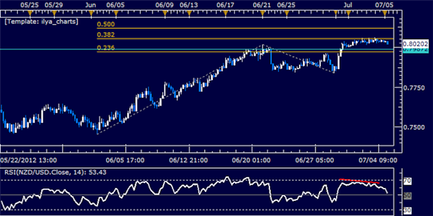NZDUSD_Classic_Technical_Report_07.05.2012_body_Picture_5.png, NZD/USD Classic Technical Report 07.05.2012