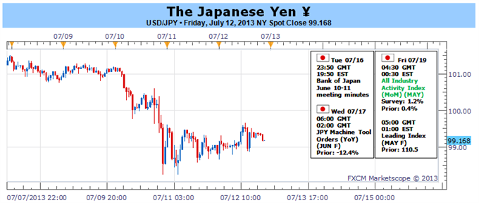 Japanese_Yen_Not_Done_Yet_-_Potential_for_Further_USDJPY_Weakness_body_Picture_1.png, Japanese Yen Not Done Yet - Potential for Further USDJPY Weakness