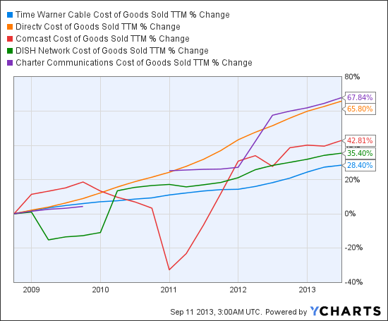 TWC Cost of Goods Sold TTM Chart