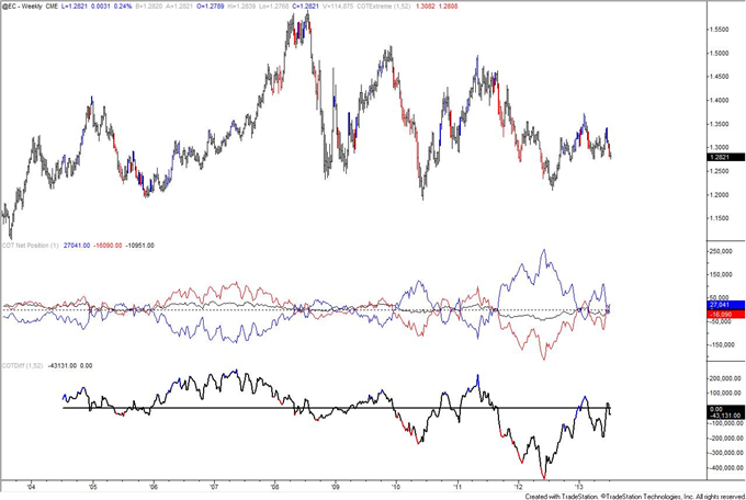 Autralian_Dollar_Positioning_Reaches_Another_Record_body_eur.png, Autralian Dollar COT Positioning Reaches Another Record