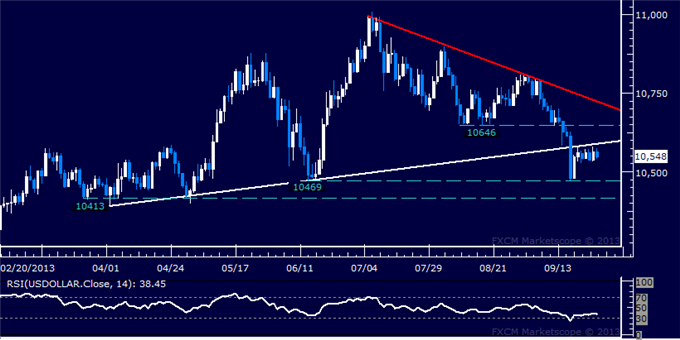 dailyclassics_us_dollar_index_1_body_Picture_3.png, Forex: US Dollar Technical Analysis – Looking for Direction Cues