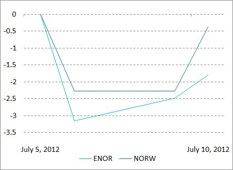 5-Day Returns of ENOR ' NORW