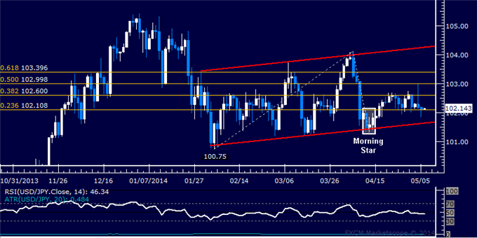 dailyclassics_usd-jpy_body_Picture_11.png, Forex: USD/JPY Technical Analysis – Triangle Still in the Works