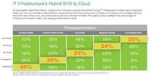Global Savvis study finds business growth driving enterprises to hybrid IT outsourcing models