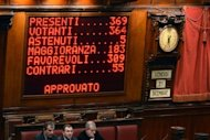 &lt;p&gt;A board shows the results of a key budget vote on December 21, 2012 at the parliament in Rome.&lt;/p&gt;