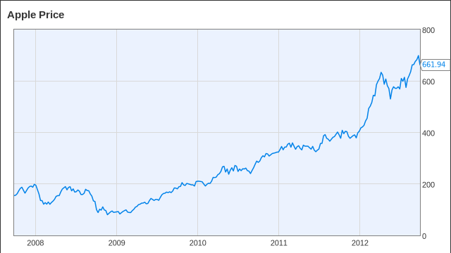 Apple Stock Returns to Where It Was Before iPhone 5