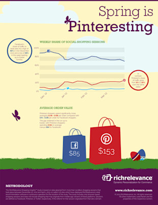 Pinterest Now Accounts for 25% of Social Shopping Sessions image tumblr inline mn49v3K8fs1qz4rgp