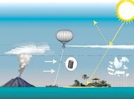 A British climate-cooling balloon experiment would have sprayed water into the atmosphere to test its effect on reflecting sunlight.
