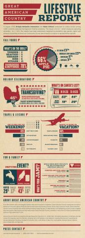 American Adults Choose Apple Pie, Leisurely Time At Home, and Country Music Artists as Thanksgiving Guests in Inaugural Great American Country Lifestyle Report