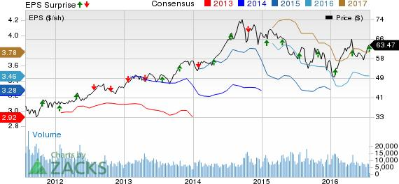 Canadian National (CNI) Earnings Beat, Revenues Miss in Q2