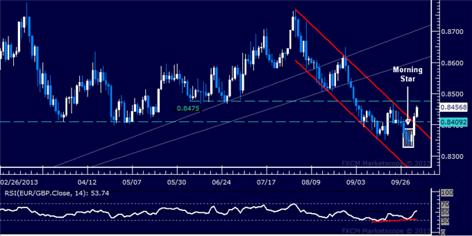 dailyclassics_eur-chf_body_Picture_2.png, Forex: EUR/GBP Technical Analysis – Profit Booked on Short Trade